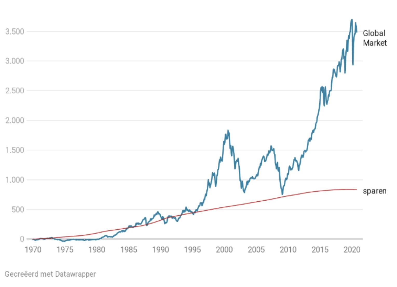 Grafiek rendement global markt